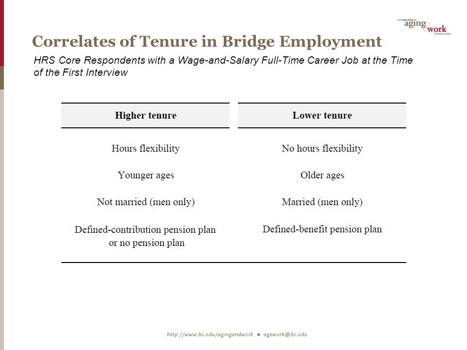 Correlates of Tenure in Bridge Employment HRS Core Respondents with a Wage-and-Salary Full-Time Career Job at the Time of the First Interview