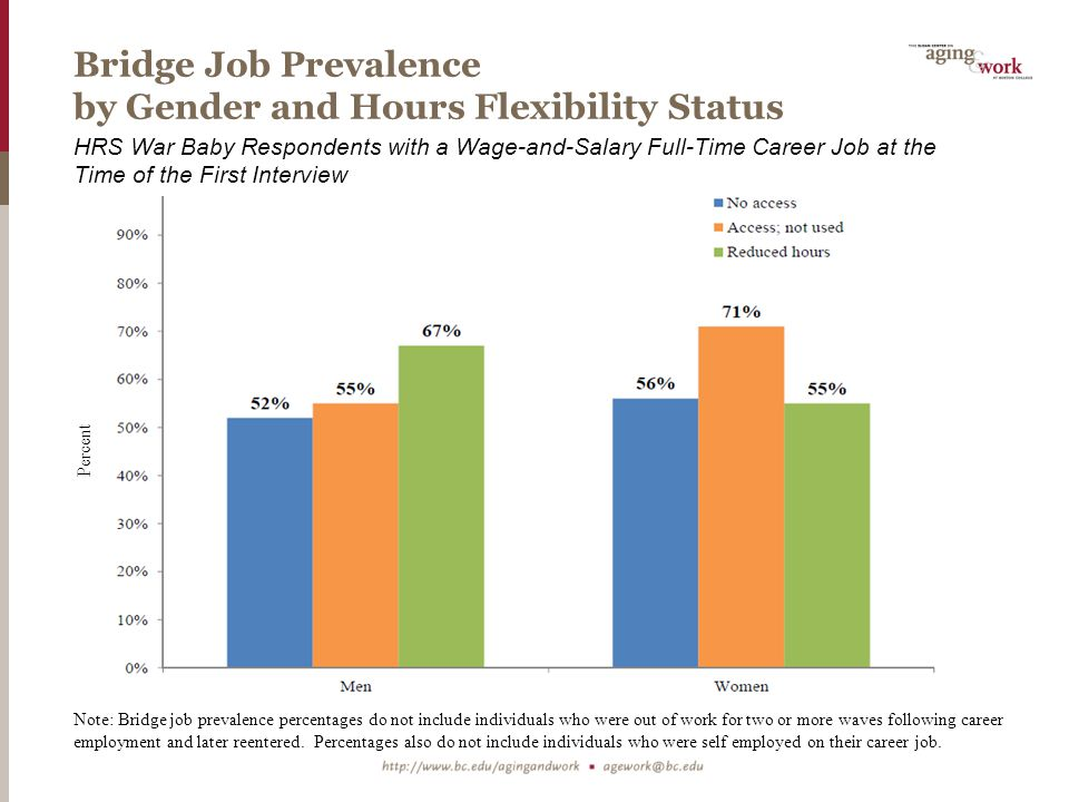 Bridge Job Prevalence by Gender and Hours Flexibility Status HRS War Baby Respondents with a Wage-and-Salary Full-Time Career Job at the Time of the First Interview Note: Bridge job prevalence percentages do not include individuals who were out of work for two or more waves following career employment and later reentered.