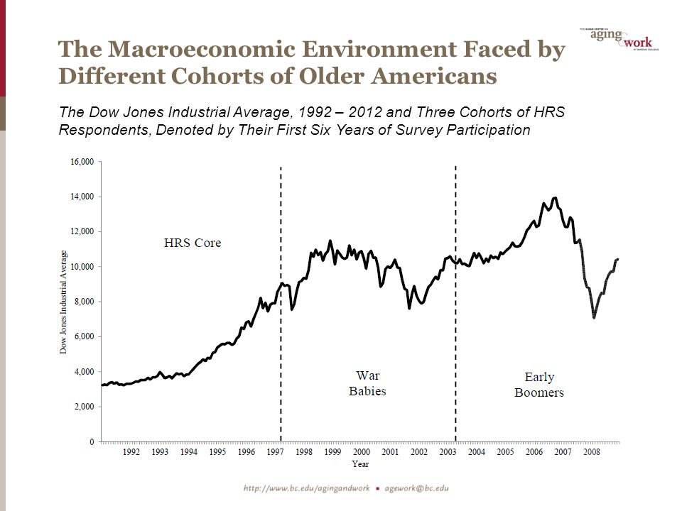 The Macroeconomic Environment Faced by Different Cohorts of Older Americans The Dow Jones Industrial Average, 1992 – 2012 and Three Cohorts of HRS Respondents, Denoted by Their First Six Years of Survey Participation