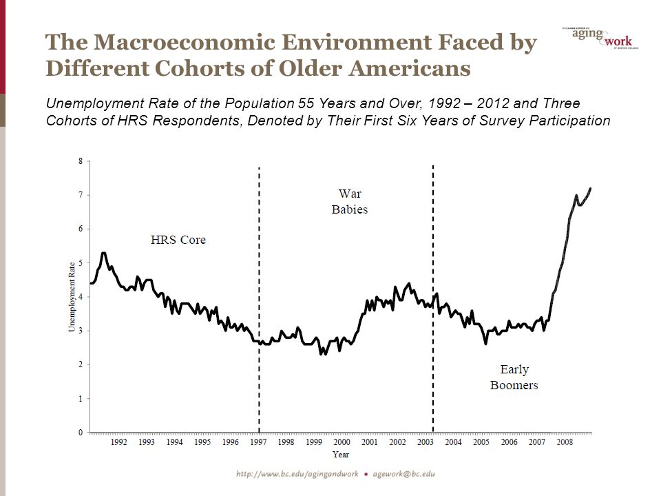 The Macroeconomic Environment Faced by Different Cohorts of Older Americans Unemployment Rate of the Population 55 Years and Over, 1992 – 2012 and Three Cohorts of HRS Respondents, Denoted by Their First Six Years of Survey Participation