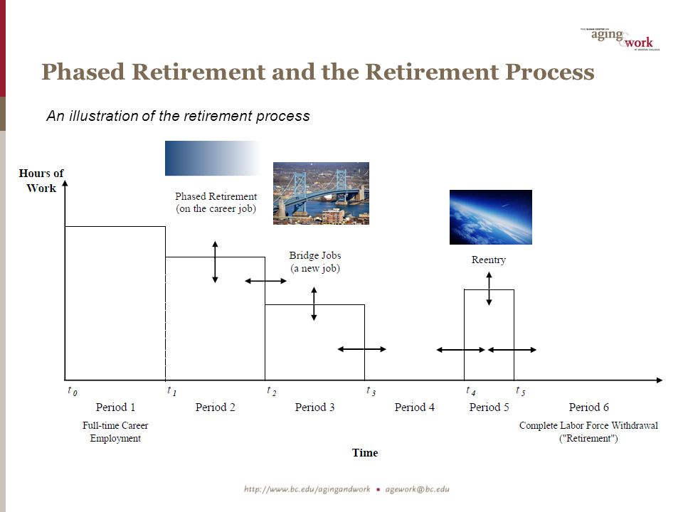 Phased Retirement and the Retirement Process An illustration of the retirement process