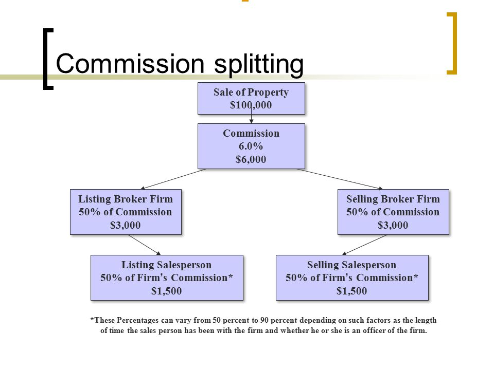 Commission splitting Sale of Property $100,000 Commission 6.0% $6,000 Listing Broker Firm 50% of Commission $3,000 Selling Broker Firm 50% of Commission $3,000 Listing Salesperson 50% of Firm ' s Commission* $1,500 Selling Salesperson 50% of Firm ' s Commission* $1,500 *These Percentages can vary from 50 percent to 90 percent depending on such factors as the length of time the sales person has been with the firm and whether he or she is an officer of the firm.