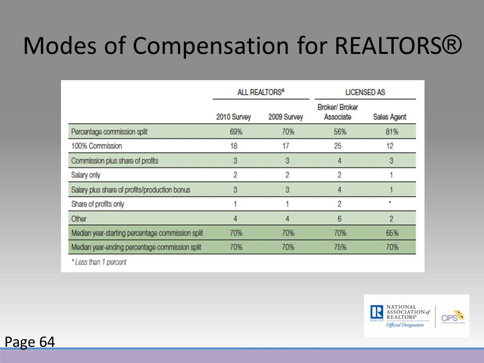 Modes of Compensation for REALTORS ® Page 64