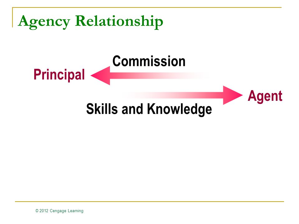 © 2012 Cengage Learning Commission Skills and Knowledge Principal Agent Agency Relationship