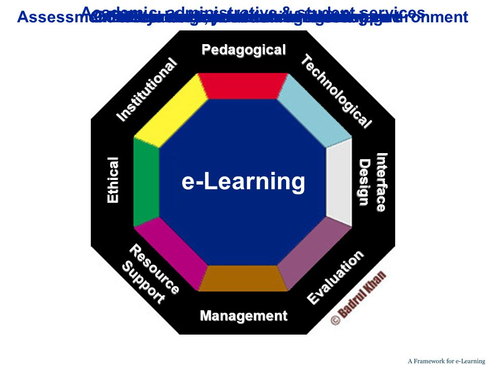 Ethical Institutional ResourceSupport On-line and off-line resources & support Management e-Learning Pedagogical Evaluation Technological InterfaceDesign Learning and teaching issuesInfrastructure, hardware and software Physical layout and navigation Content development and maintenance Academic, administrative & student services Ethical considerations in e-learningAssessment of learner, evaluation of learning environment