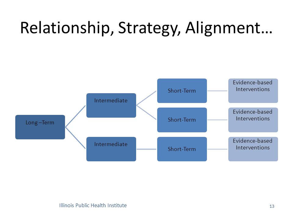 Relationship, Strategy, Alignment… 13 Long –TermIntermediate Short-Term Evidence-based Interventions Short-Term Evidence-based Interventions Intermediate Short-Term Evidence-based Interventions Illinois Public Health Institute