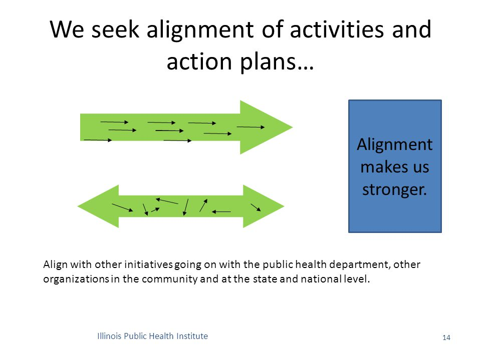 We seek alignment of activities and action plans… 14 Alignment makes us stronger.