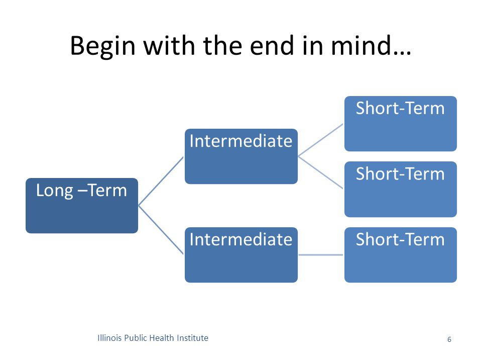Begin with the end in mind… Long –TermIntermediateShort-Term IntermediateShort-Term 6 Illinois Public Health Institute