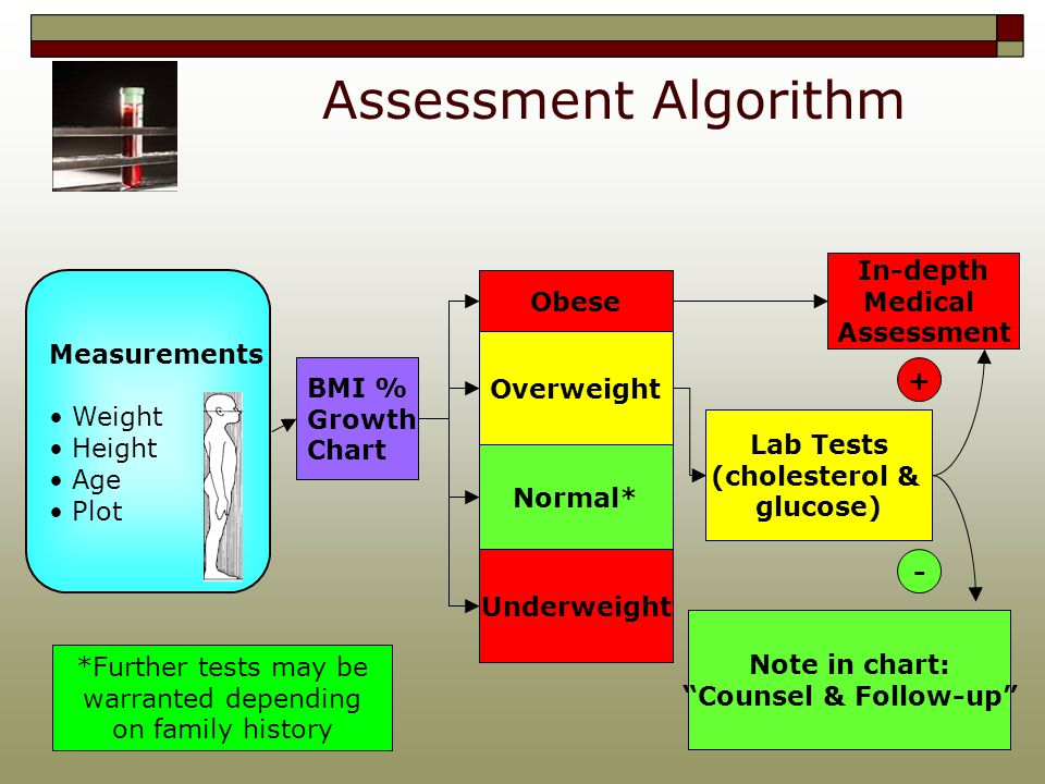Glucose And Cholesterol Screening For Pediatric Obesity A Training