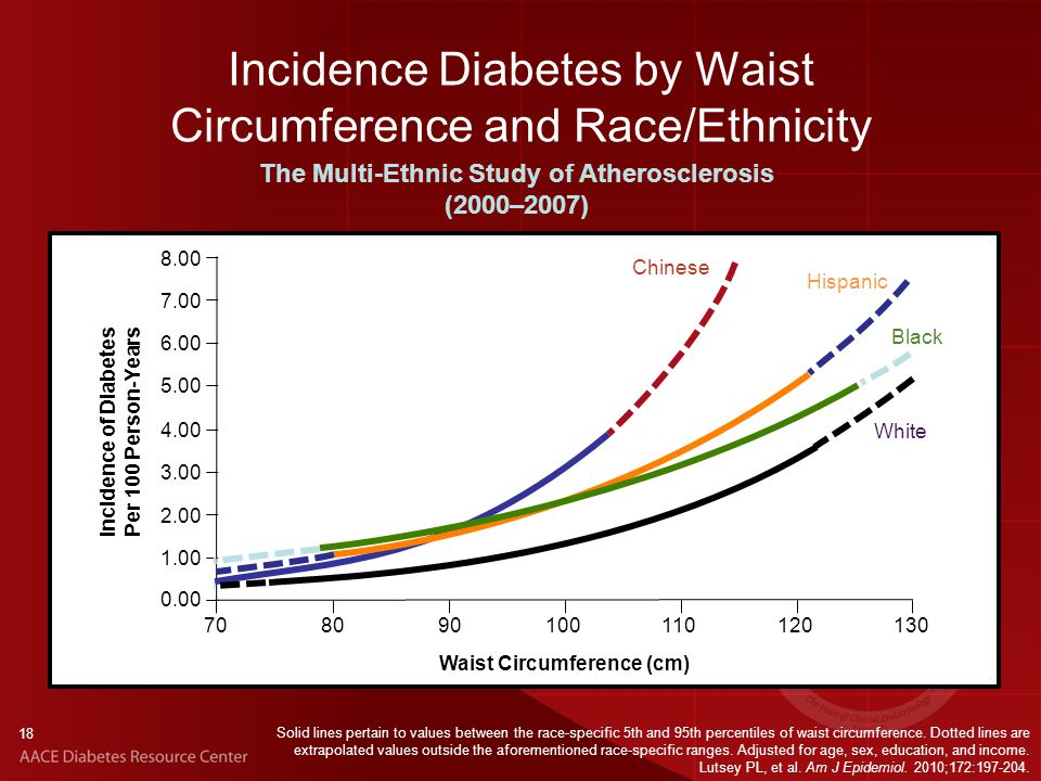 18 Incidence Diabetes by Waist Circumference and Race/Ethnicity Solid lines pertain to values between the race-specific 5th and 95th percentiles of waist circumference.