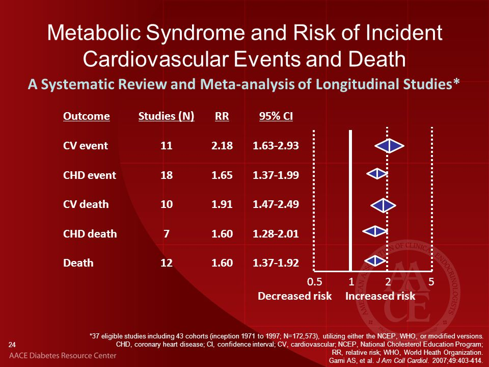 24 Metabolic Syndrome and Risk of Incident Cardiovascular Events and Death *37 eligible studies including 43 cohorts (inception 1971 to 1997; N=172,573), utilizing either the NCEP, WHO, or modified versions.