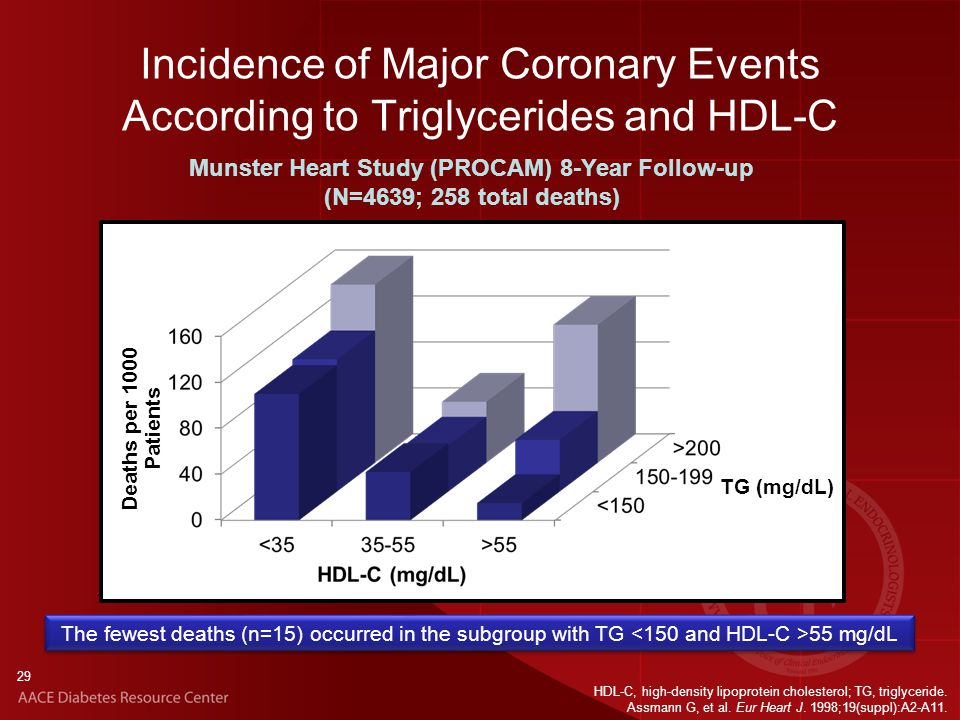 29 The fewest deaths (n=15) occurred in the subgroup with TG 55 mg/dL Incidence of Major Coronary Events According to Triglycerides and HDL-C HDL-C, high-density lipoprotein cholesterol; TG, triglyceride.