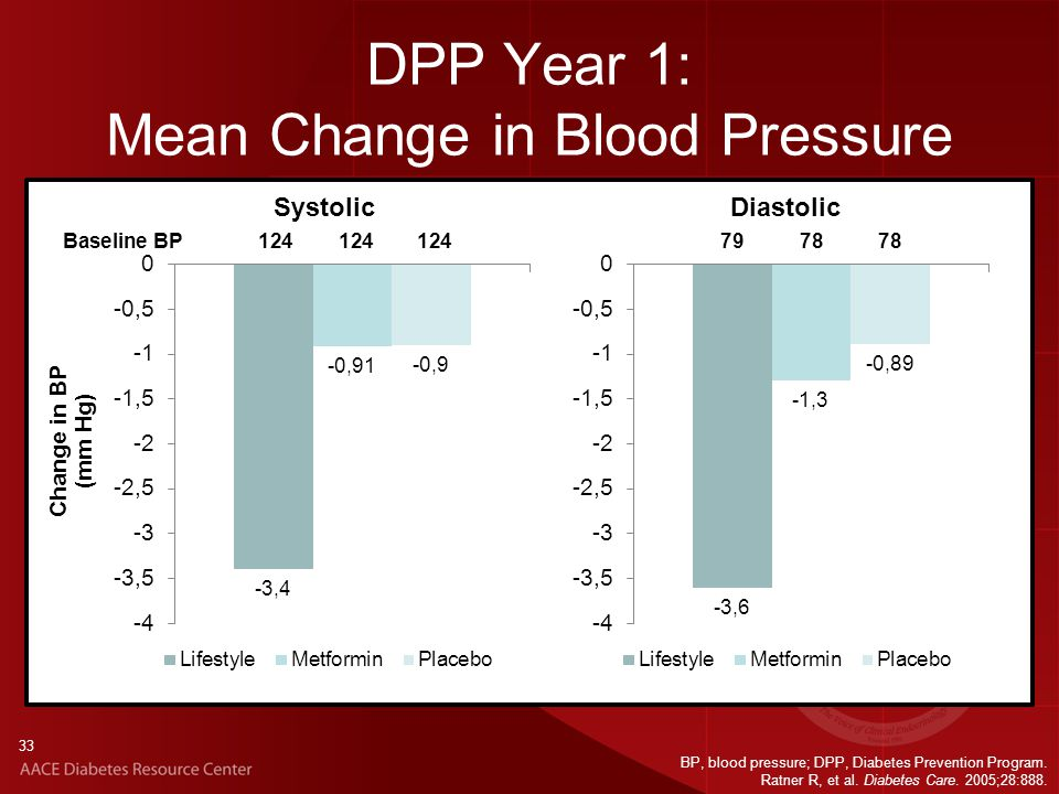 33 DPP Year 1: Mean Change in Blood Pressure Change in BP (mm Hg) Baseline BP SystolicDiastolic BP, blood pressure; DPP, Diabetes Prevention Program.