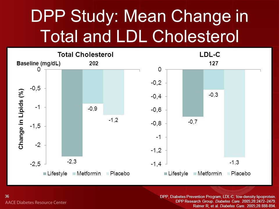 36 DPP Study: Mean Change in Total and LDL Cholesterol DPP, Diabetes Prevention Program; LDL-C, low-density lipoprotein.