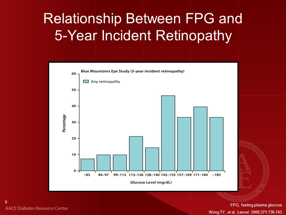 6 Relationship Between FPG and 5-Year Incident Retinopathy FPG, fasting plasma glucose.