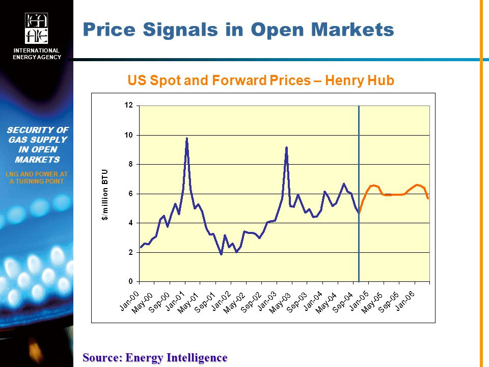 SECURITY OF GAS SUPPLY IN OPEN MARKETS LNG AND POWER AT A TURNING POINT INTERNATIONAL ENERGY AGENCY Price Signals in Open Markets US Spot and Forward Prices – Henry Hub Source: Energy Intelligence