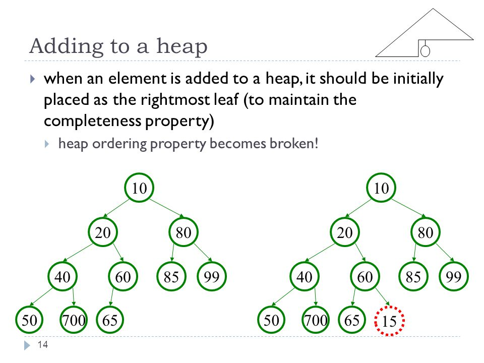 Adding to a heap 14  when an element is added to a heap, it should be initially placed as the rightmost leaf (to maintain the completeness property)  heap ordering property becomes broken.