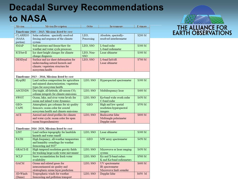 Decadal Survey Recommendations to NASA