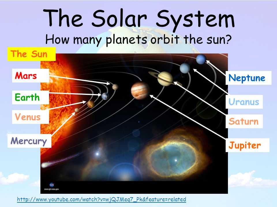 The Solar System How many planets orbit the sun.
