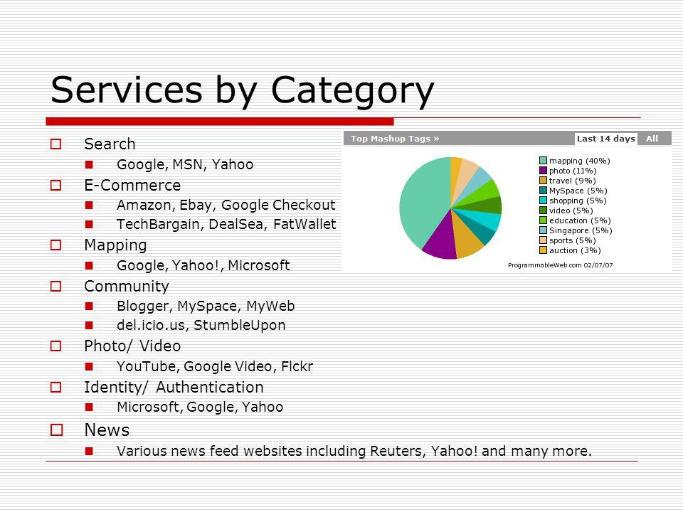 Programming with Amazon, Google, and eBay Chunju Tseng (Lu