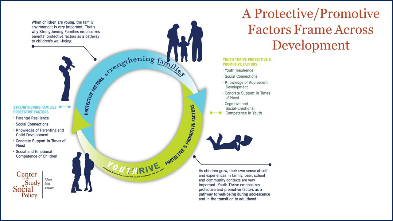 A Protective/Promotive Factors Frame Across Development