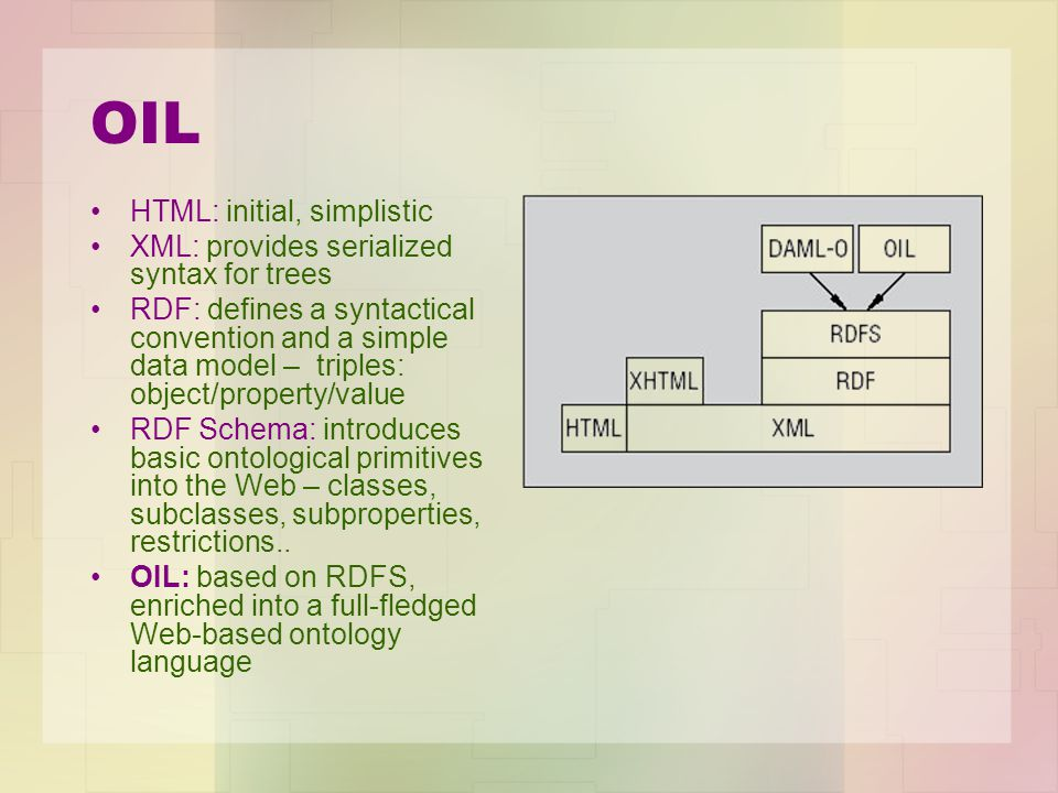 OIL HTML: initial, simplistic XML: provides serialized syntax for trees RDF: defines a syntactical convention and a simple data model – triples: object/property/value RDF Schema: introduces basic ontological primitives into the Web – classes, subclasses, subproperties, restrictions..
