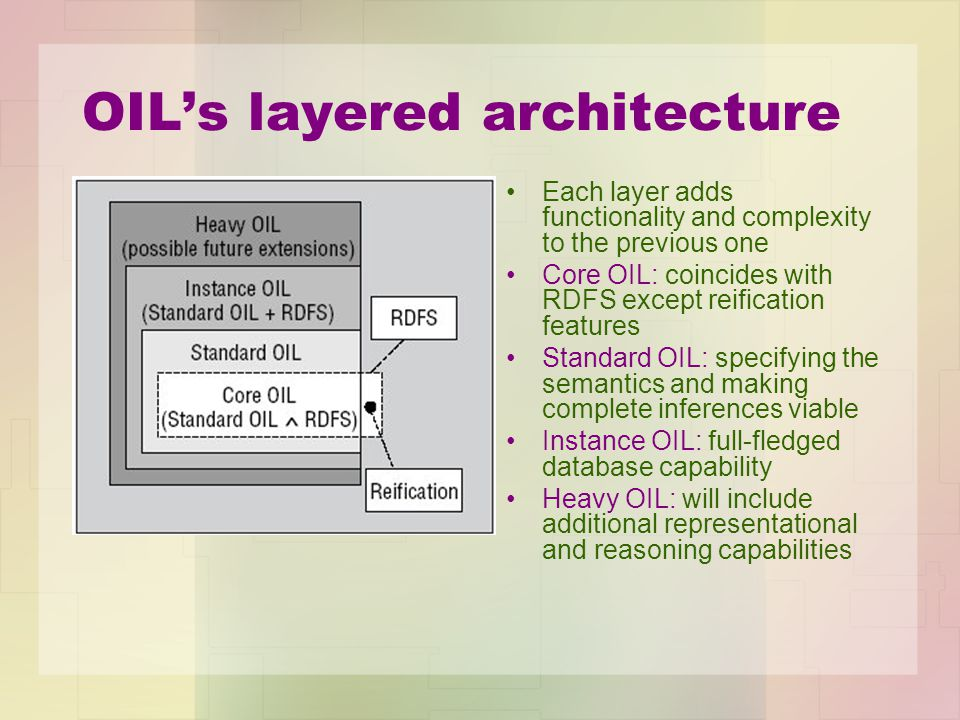 OIL's layered architecture Each layer adds functionality and complexity to the previous one Core OIL: coincides with RDFS except reification features Standard OIL: specifying the semantics and making complete inferences viable Instance OIL: full-fledged database capability Heavy OIL: will include additional representational and reasoning capabilities