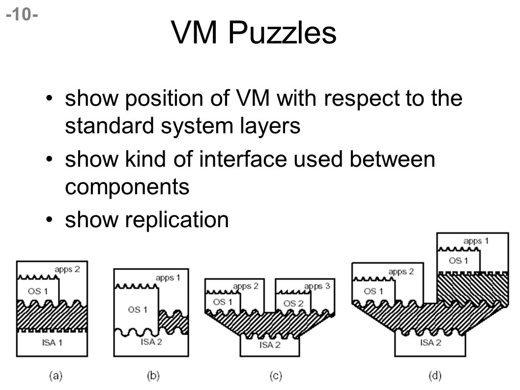 -10- VM Puzzles show position of VM with respect to the standard system layers show kind of interface used between components show replication