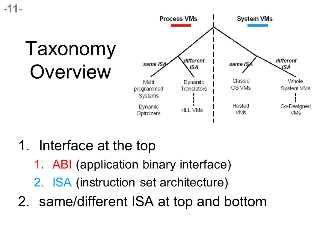 -11- Taxonomy Overview 1.Interface at the top 1.ABI (application binary interface) 2.ISA (instruction set architecture) 2.same/different ISA at top and bottom
