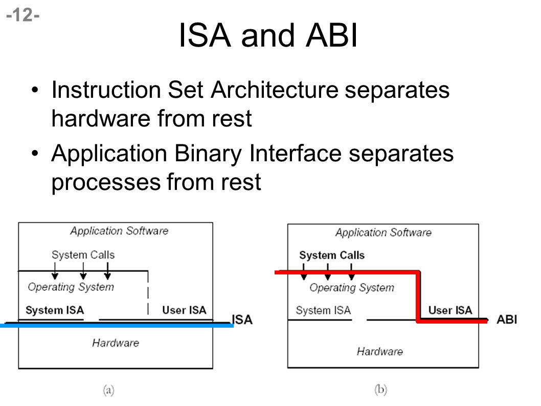 -12- ISA and ABI Instruction Set Architecture separates hardware from rest Application Binary Interface separates processes from rest