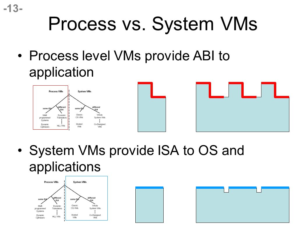 -13- Process level VMs provide ABI to application System VMs provide ISA to OS and applications Process vs.