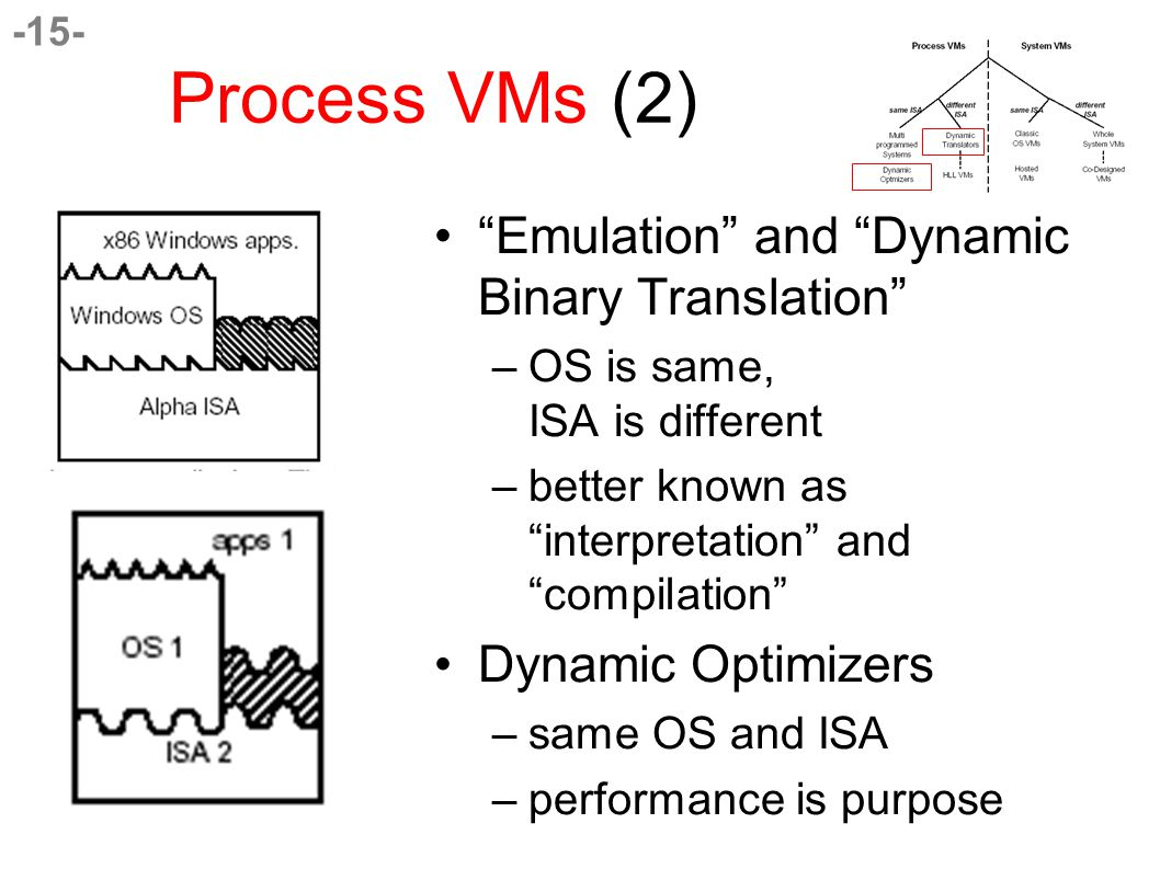 -15- Process VMs (2) Emulation and Dynamic Binary Translation –OS is same, ISA is different –better known as interpretation and compilation Dynamic Optimizers –same OS and ISA –performance is purpose