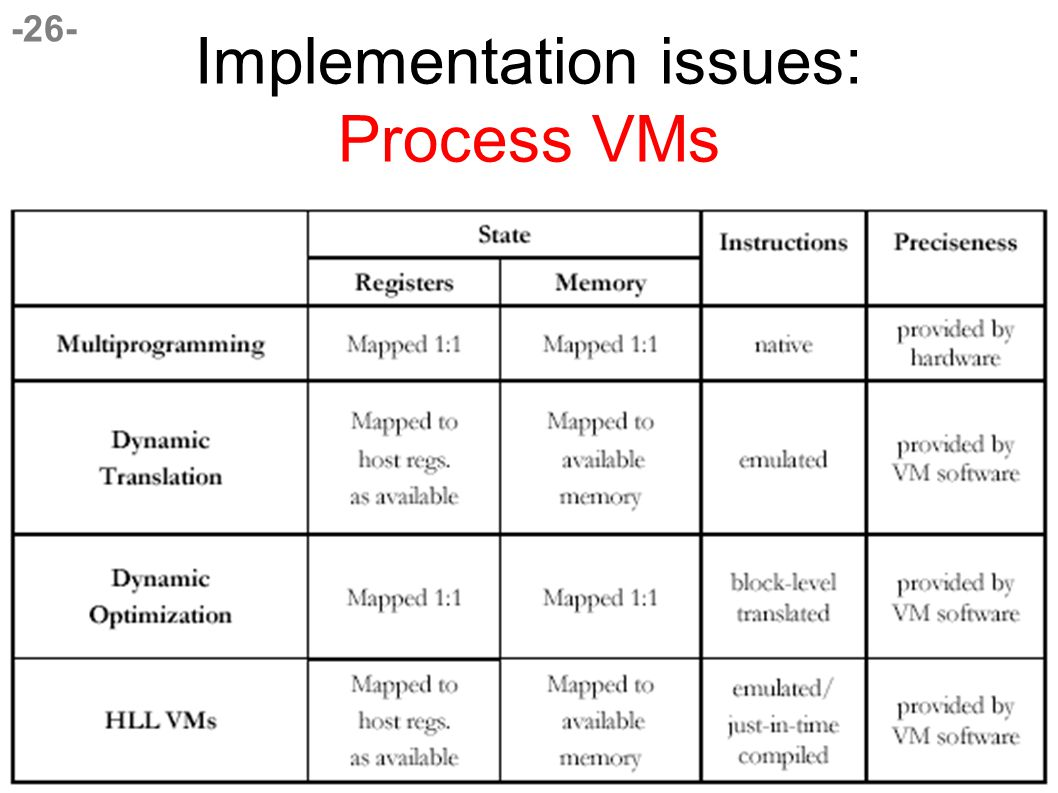 -26- Implementation issues: Process VMs