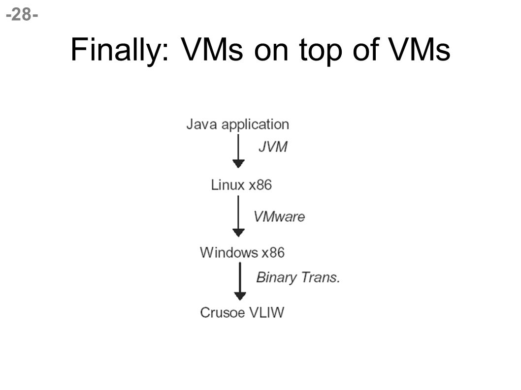 -28- Finally: VMs on top of VMs