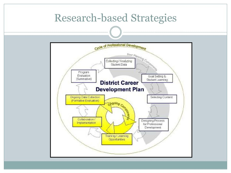 Research-based Strategies