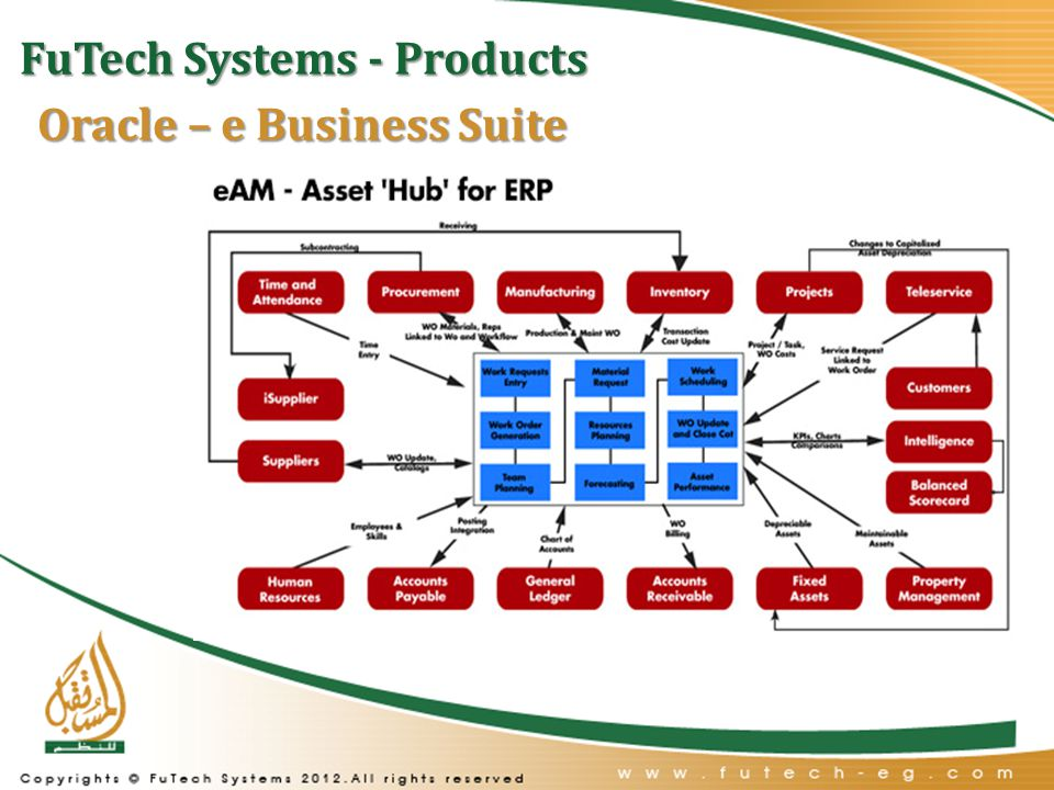 FuTech Systems - Products Oracle – e Business Suite