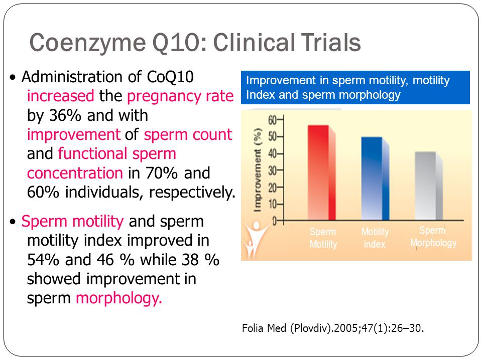coenzyme q10 and sperm