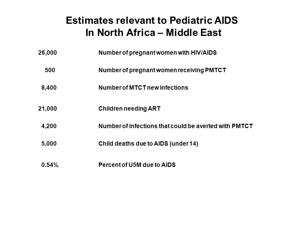 26,000 Number of pregnant women with HIV/AIDS 500Number of pregnant women receiving PMTCT 8,400Number of MTCT new infections 21,000Children needing ART 4,200Number of infections that could be averted with PMTCT 5,000Child deaths due to AIDS (under 14) 0.54%Percent of U5M due to AIDS Estimates relevant to Pediatric AIDS In North Africa – Middle East