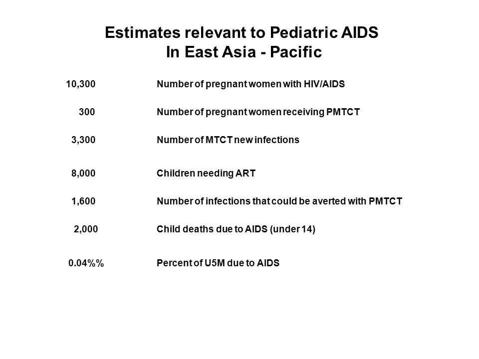 10,300Number of pregnant women with HIV/AIDS 300Number of pregnant women receiving PMTCT 3,300Number of MTCT new infections 8,000Children needing ART 1,600Number of infections that could be averted with PMTCT 2,000Child deaths due to AIDS (under 14) 0.04%Percent of U5M due to AIDS Estimates relevant to Pediatric AIDS In East Asia - Pacific