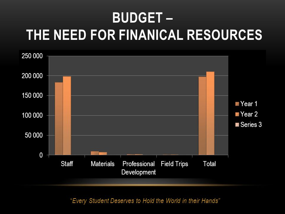 BUDGET – THE NEED FOR FINANICAL RESOURCES Every Student Deserves to Hold the World in their Hands