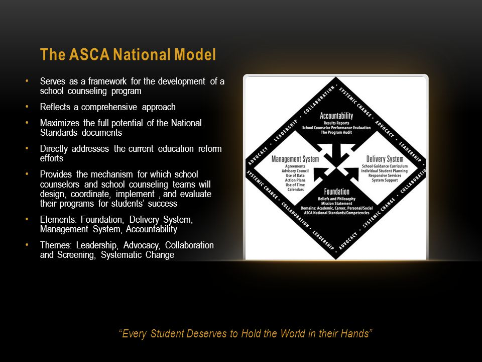 The ASCA National Model Serves as a framework for the development of a school counseling program Reflects a comprehensive approach Maximizes the full potential of the National Standards documents Directly addresses the current education reform efforts Provides the mechanism for which school counselors and school counseling teams will design, coordinate, implement, and evaluate their programs for students' success Elements: Foundation, Delivery System, Management System, Accountability Themes: Leadership, Advocacy, Collaboration and Screening, Systematic Change Every Student Deserves to Hold the World in their Hands