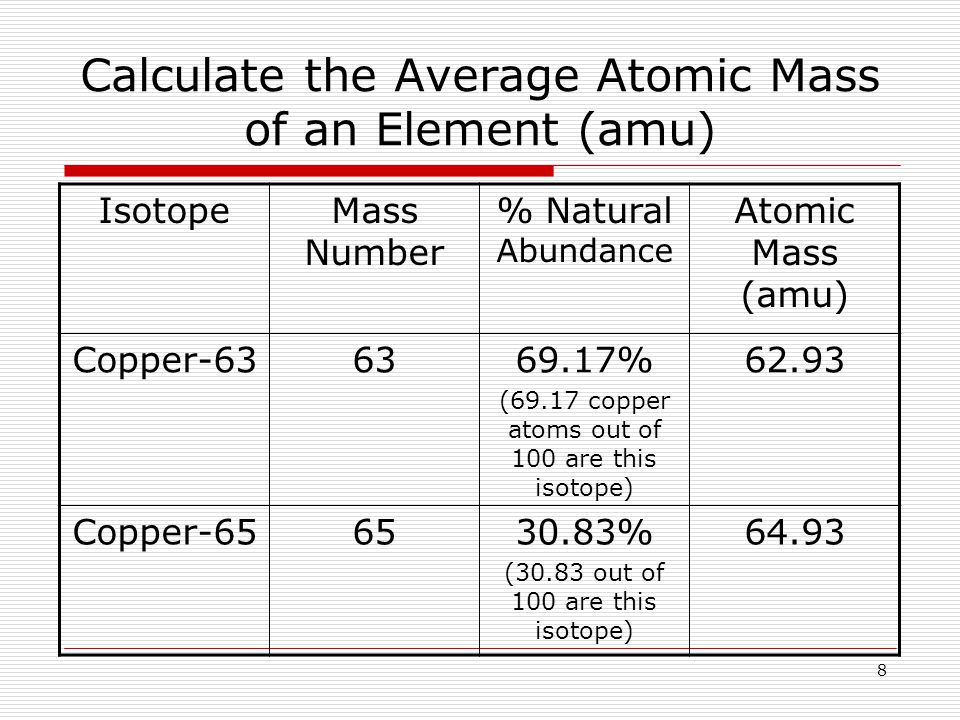 8 Calculate the Average Atomic Mass of an Element (amu) IsotopeMass Number % Natural Abundance Atomic Mass (amu) Copper % (69.17 copper atoms out of 100 are this isotope) Copper % (30.83 out of 100 are this isotope) 64.93