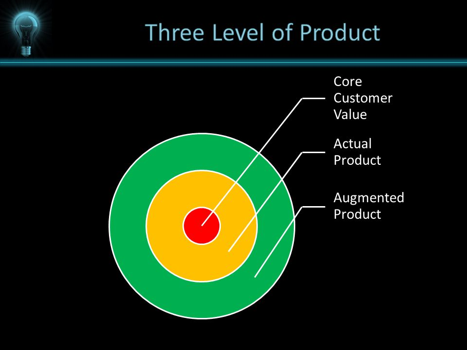 Core Customer Value Actual Product Augmented Product