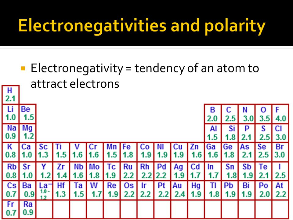  Electronegativity = tendency of an atom to attract electrons