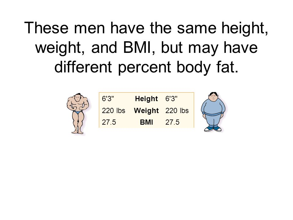 These men have the same height, weight, and BMI, but may have different percent body fat.