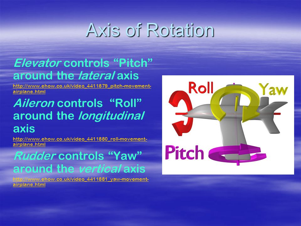 Axis of Rotation Elevator controls Pitch around the lateral axis   airplane.html Aileron controls Roll around the longitudinal axis   airplane.html Rudder controls Yaw around the vertical axis   airplane.html