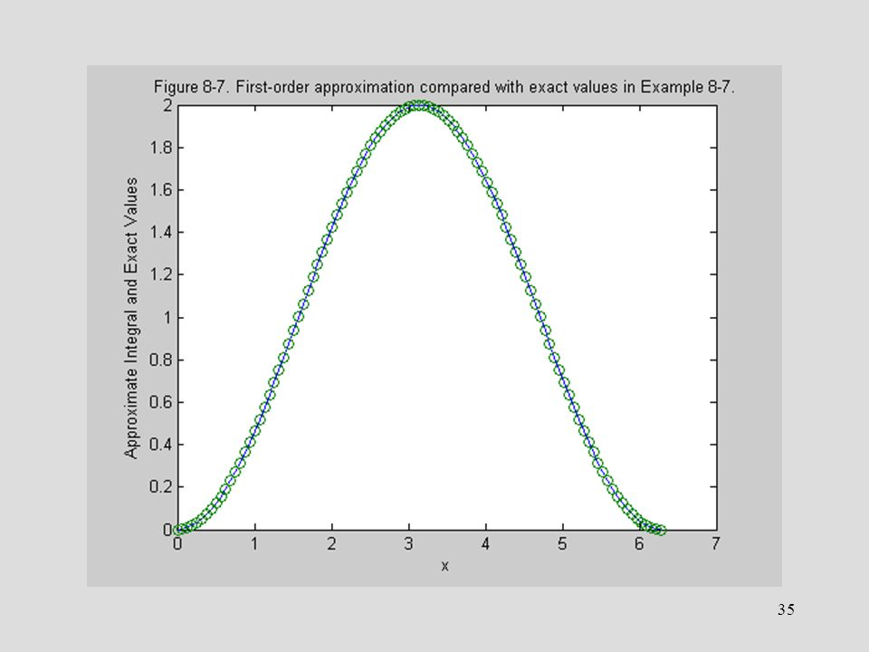 1 Chapter 8 Calculus Operations with MATLAB We are now ready
