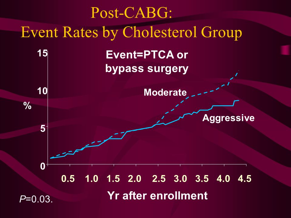 % Yr after enrollment Aggressive Moderate Event=PTCA or bypass surgery P=0.03.