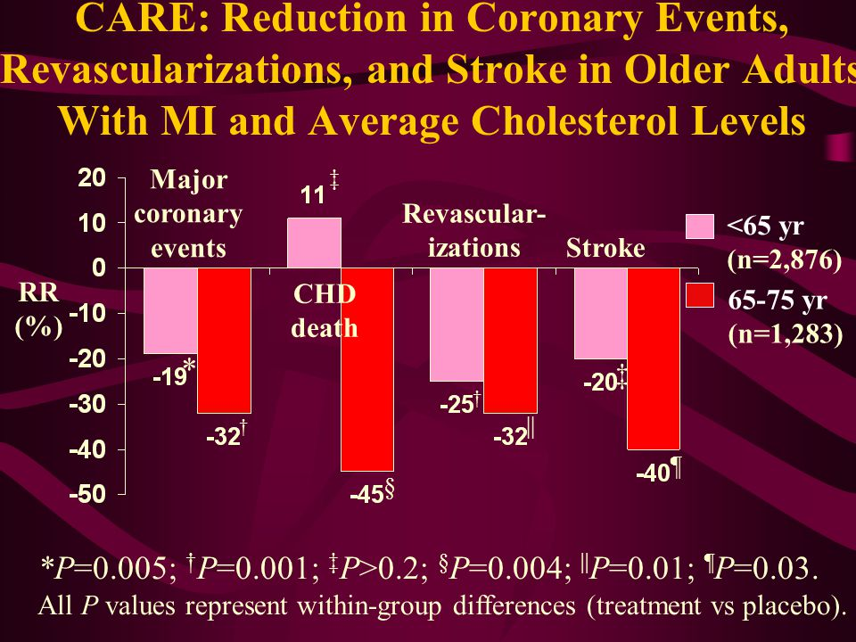 CARE: Reduction in Coronary Events, Revascularizations, and Stroke in Older Adults With MI and Average Cholesterol Levels Major coronary events CHD death Revascular- izations Stroke *P=0.005; † P=0.001; ‡ P>0.2; § P=0.004; || P=0.01; ¶ P=0.03.