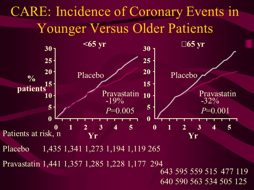 CARE: Incidence of Coronary Events in Younger Versus Older Patients Yr Patients at risk, n Placebo1,435 1,341 1,273 1,194 1, Pravastatin1,441 1,357 1,285 1,228 1, <65 yr  65 yr Placebo Pravastatin Placebo Pravastatin -19% P= % P=0.001 % patients